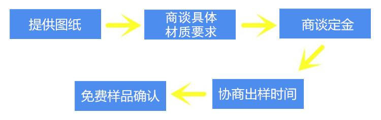 非标定制流程图示